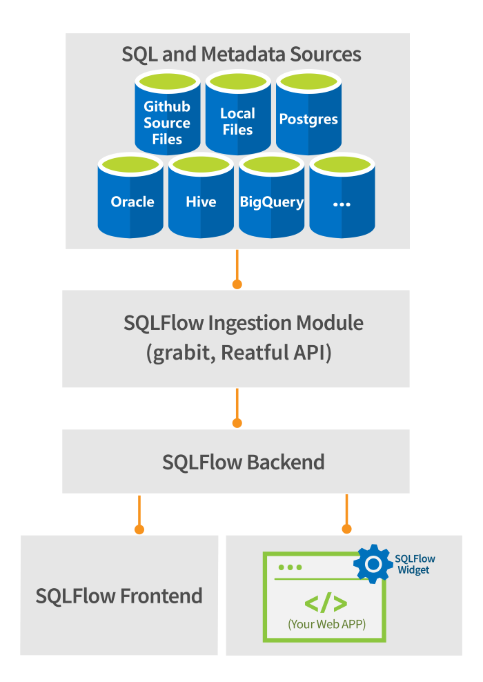SQLFlow widget